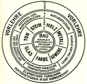 Bauhaus_schema_insegnamenti_1922